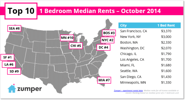 Zumper Monthly Rent Report October 2014