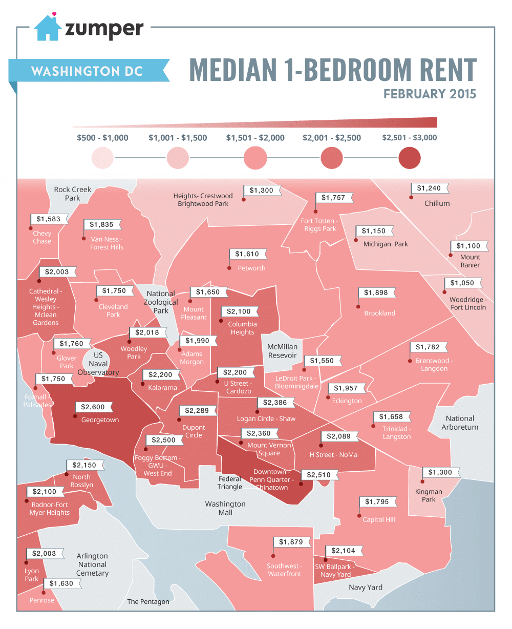 D.C. Was The 4th Most Expensive City To Rent This February