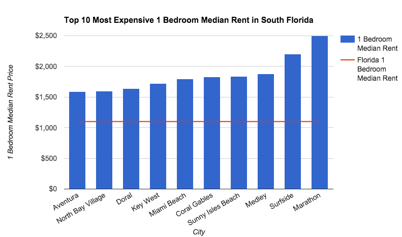 South florida rent report april 2015 for 10 best cities in florida