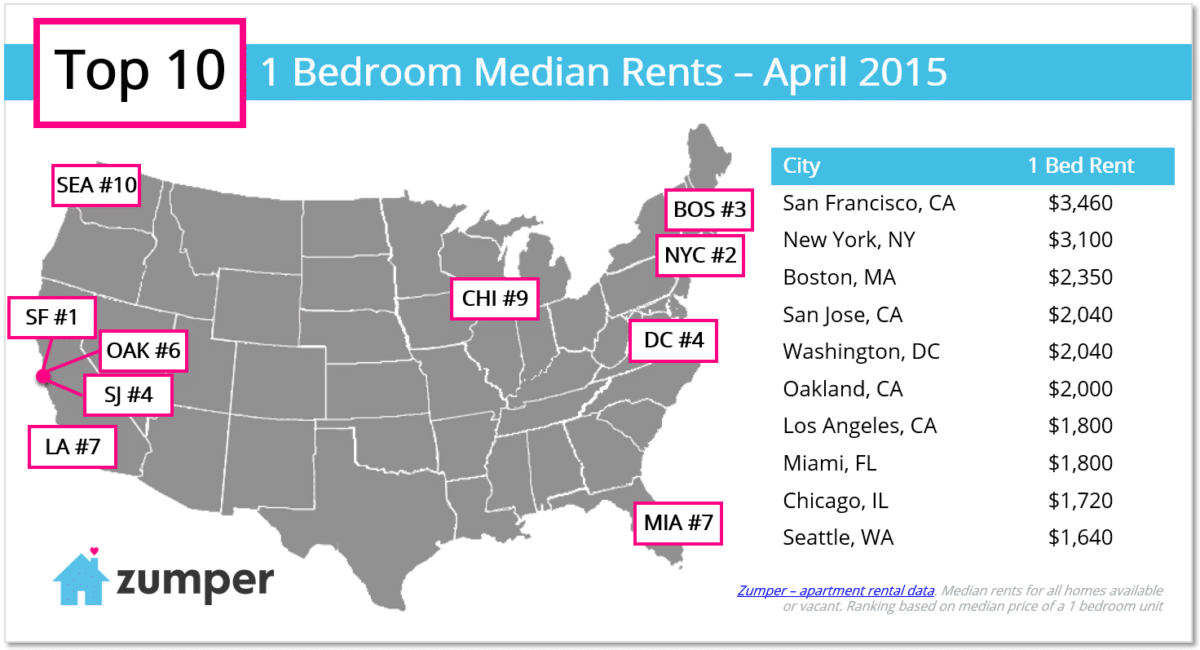 top-10-one-bedroom-rents-april-2015