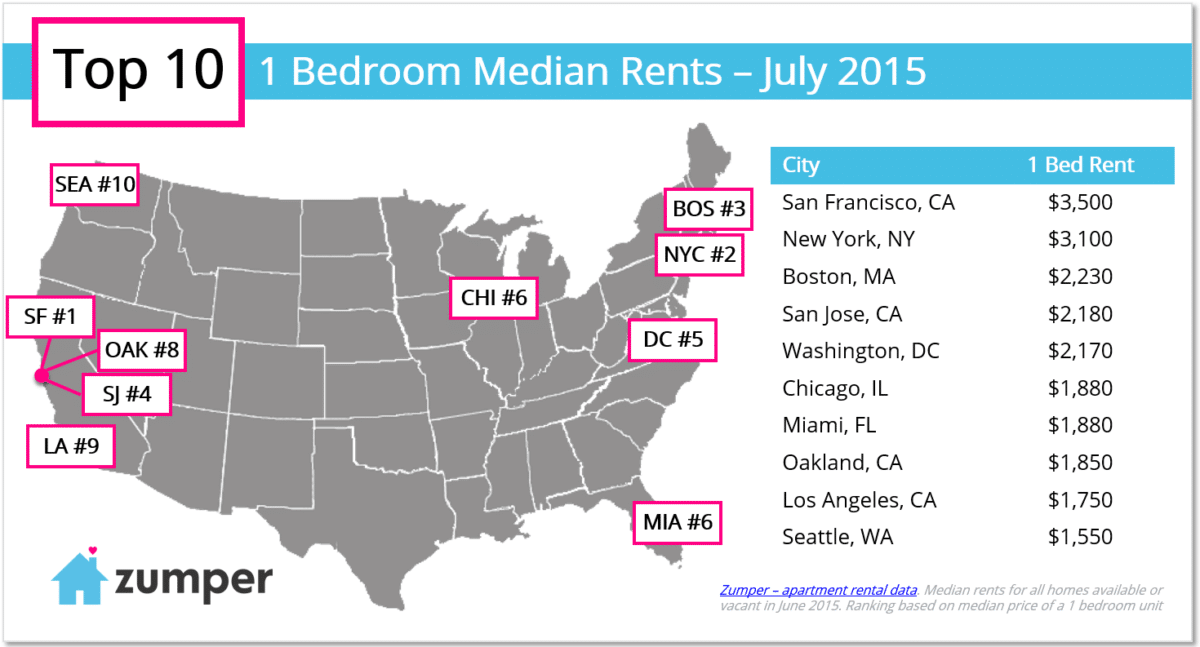 Seattle Apartment Prices Seattle Rent Prices  The Zumper Blog