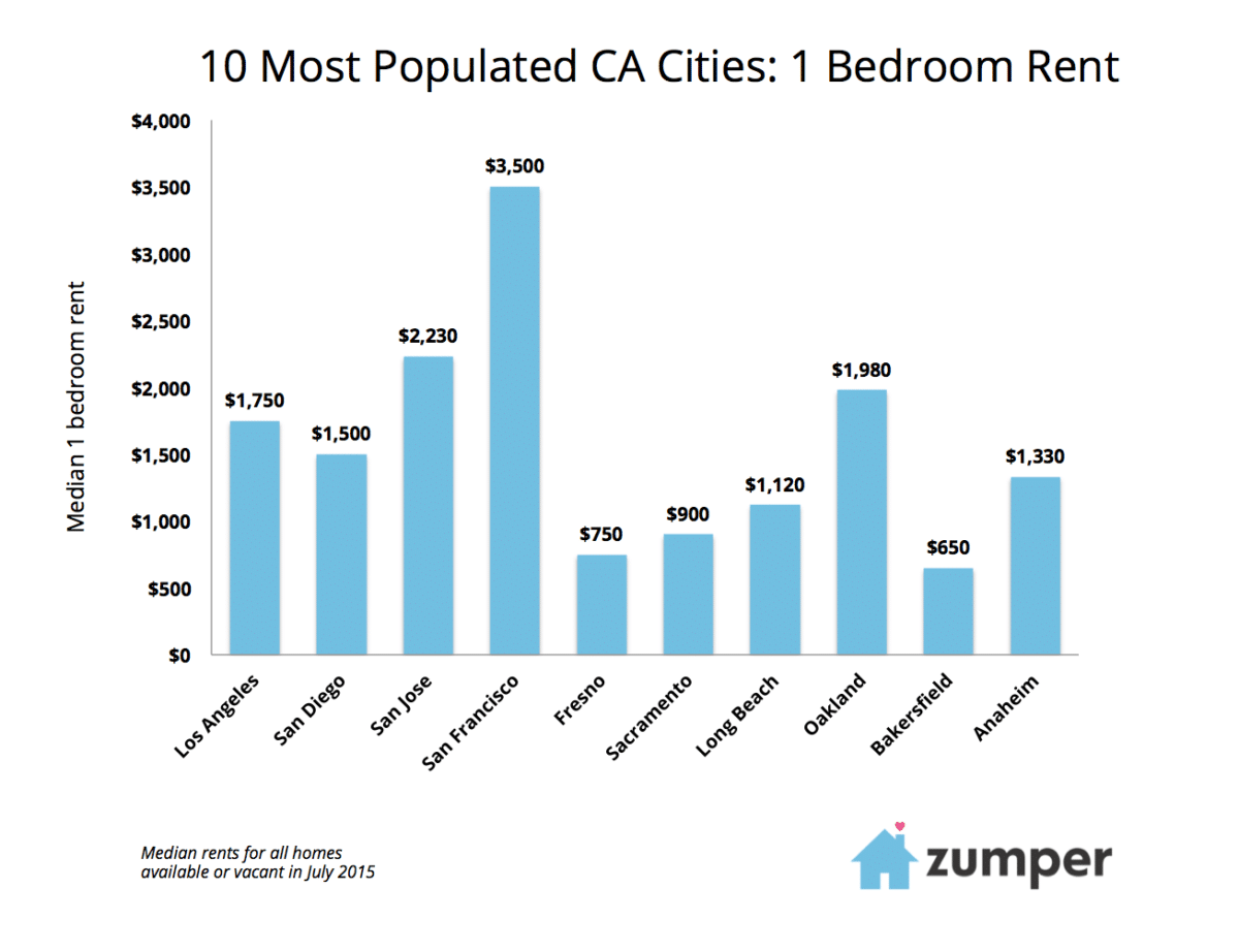 California Rent Report August 2015