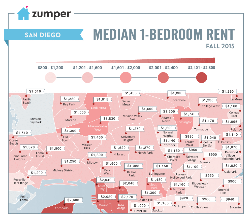 cheapest and most expensive san diego neighborhoods to rent this fall