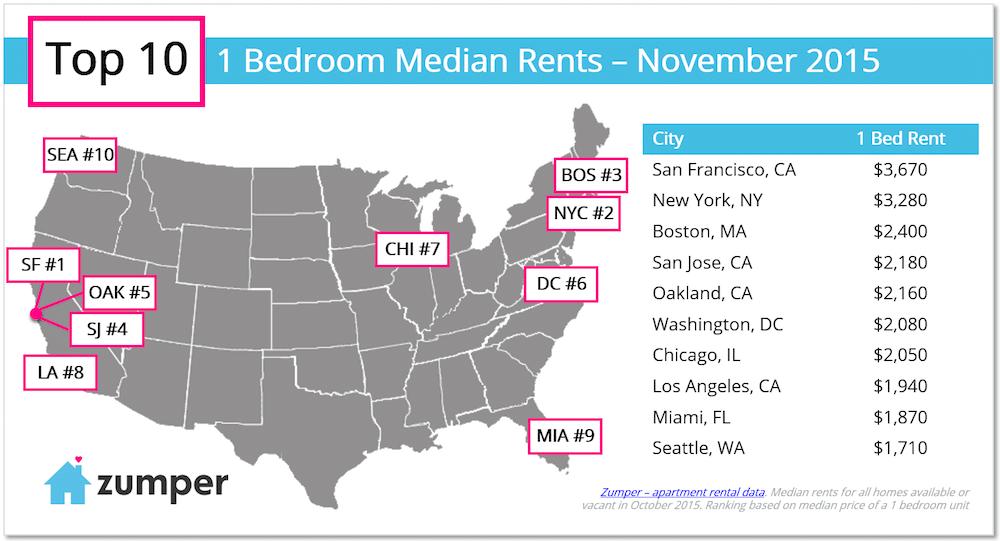 top-10-one-bedroom-rents-in-november-2015