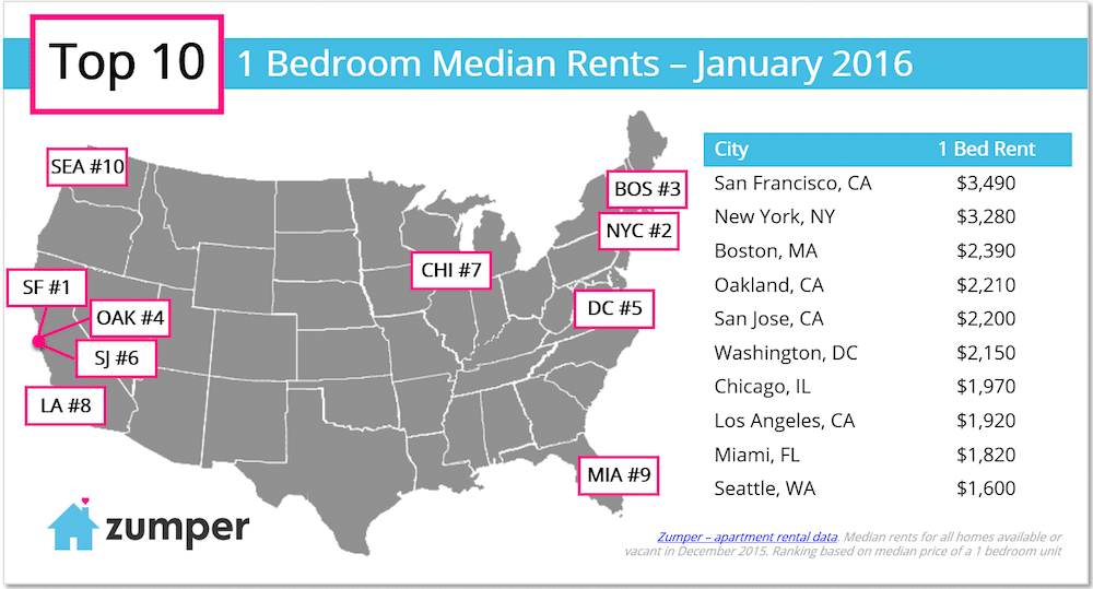 top-10-one-bedroom-rents-in-january-2016