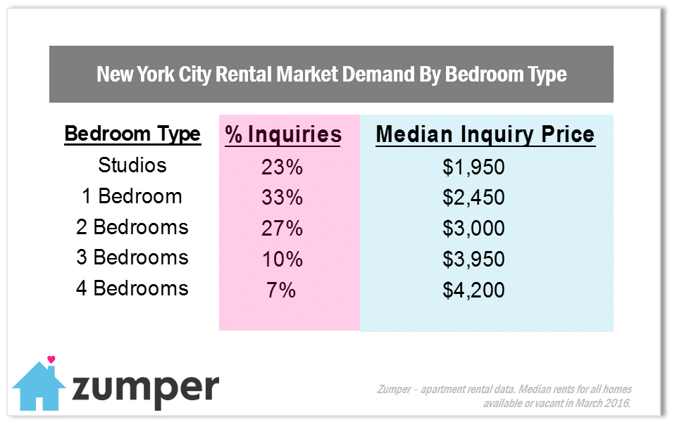 NYC March Market In Demand