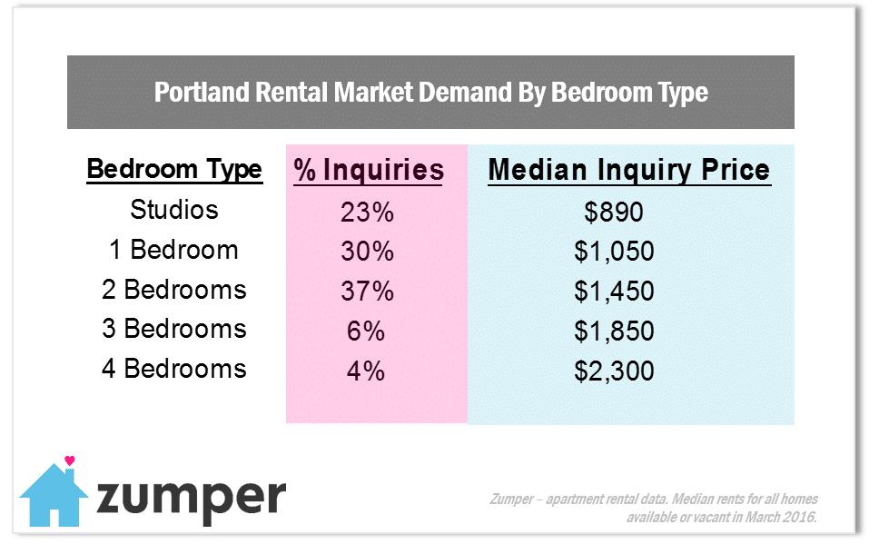 Portland In Demand March2016