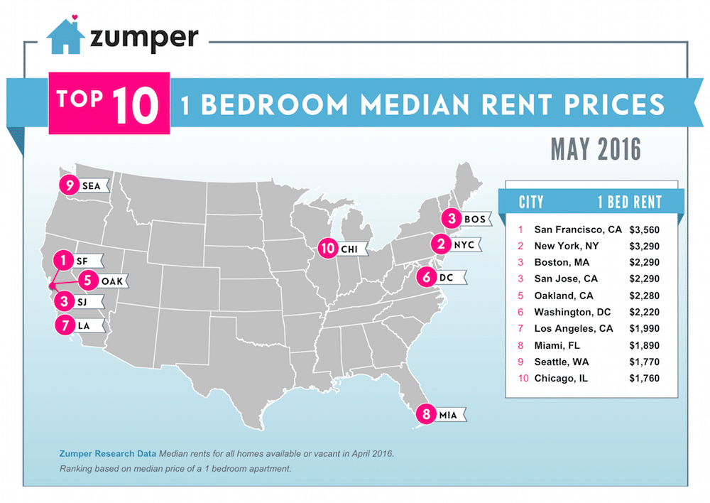 Zumper National Rent Report Infographic - May 2016