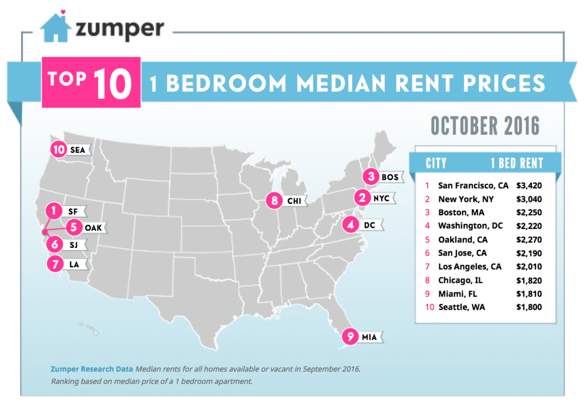 mapping san francisco s rent prices march 2016 the zumper blog. Black Bedroom Furniture Sets. Home Design Ideas