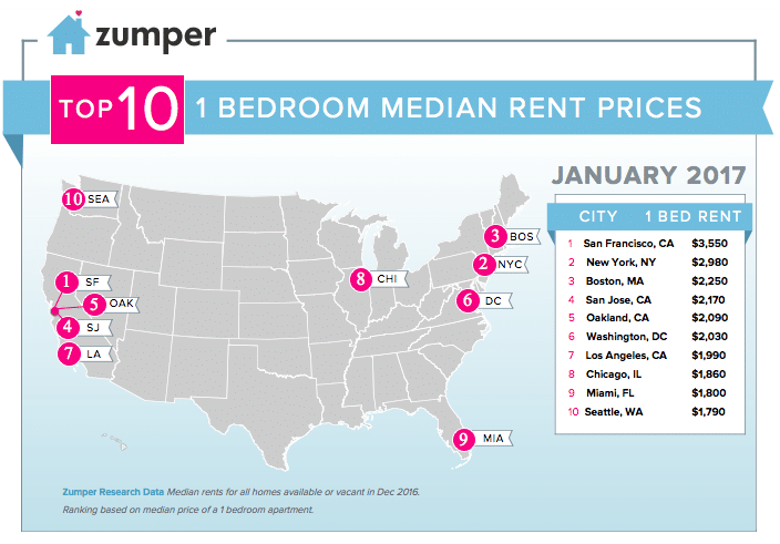 Zumper National Rent Report January The Zumper Blog - Us cities most expensive rent map