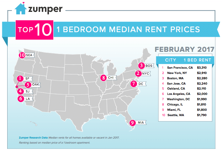 Zumper National Rent Report February 2017