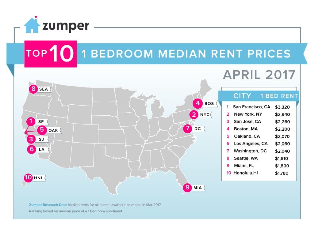 Zumper national rent report april 2017 Cost of one bedroom apartment in san francisco