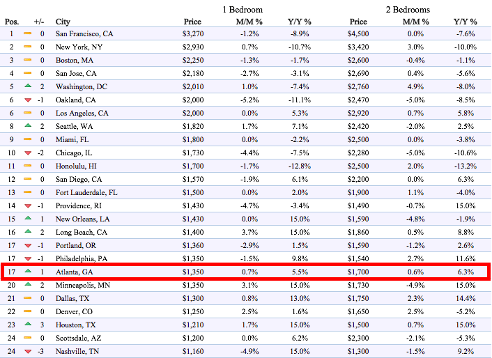 Average Rent Prices in Atlanta, GA: Price Trends & Medians