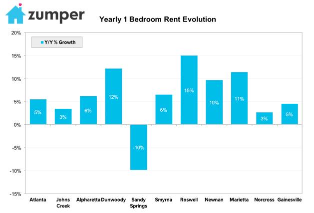 Average Apartment Rent In Atlanta Ga