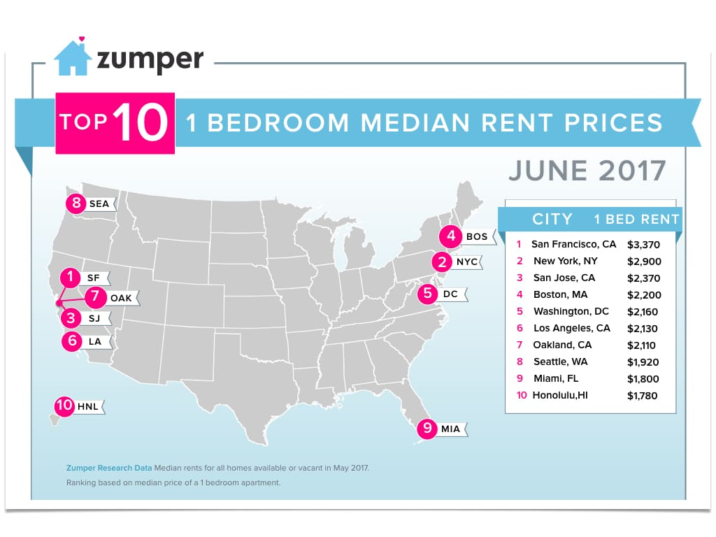 Zumper National Rent Report June 2017