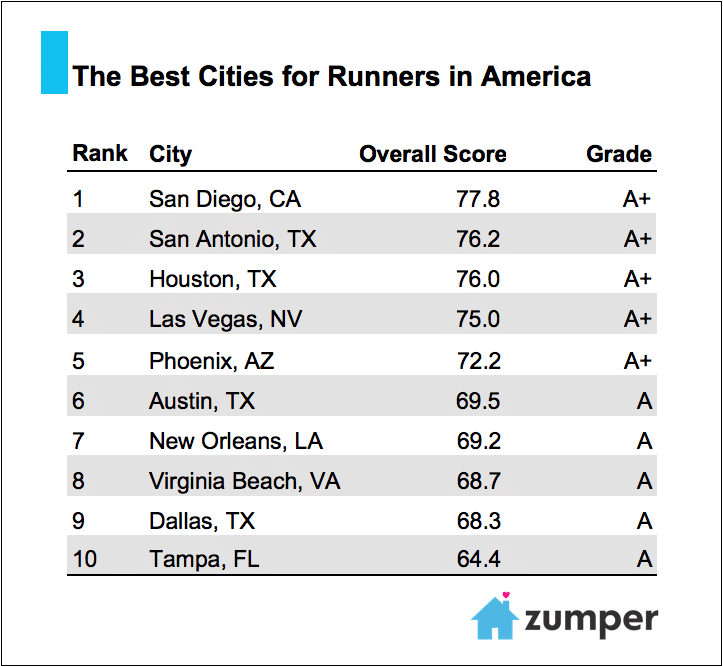 Cities were analyzed using five different categories, Total Running Races  (weighted at 25 percent), Parkland per 1,000 residents (20 percent)  Parkland as a ...