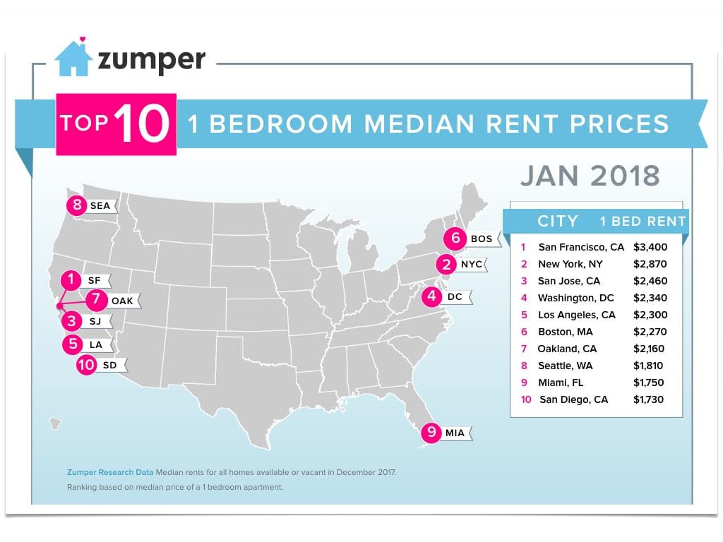 Boston 2018 Top 10 For Highest Apartment Rents Bostonreb