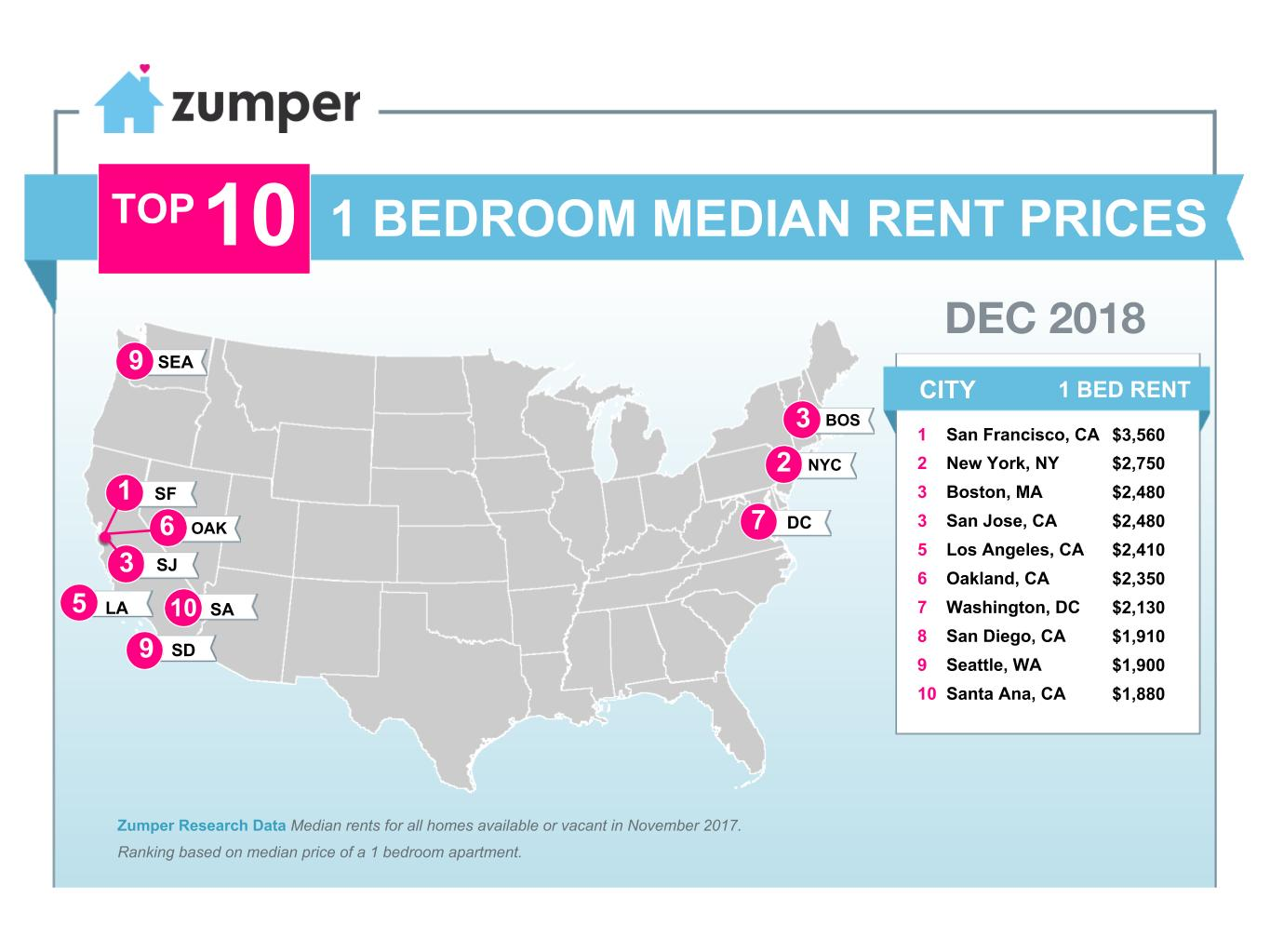 zumper national rent report december 2018